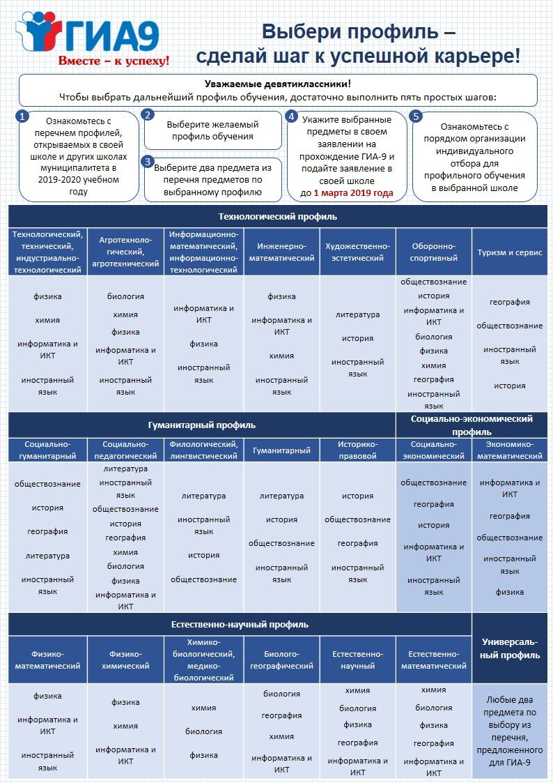 Профили и экзамены_книга
